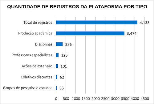 Gráfico dos registros na plataforma Conexões USP-Periferias