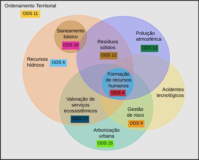 Gráfico Integração de Estudos Ambientais