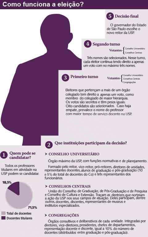Infográfico do 'Jornal do Campus' sobre o processo eleitoral na USP
