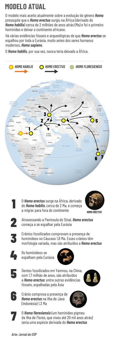 Mapa da evolução 1 - Jorusp